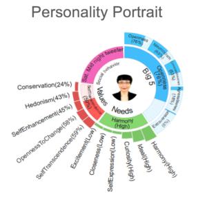 1_personality_portrait