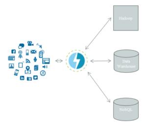 2_hadoop_datawarehouse_NOSQL