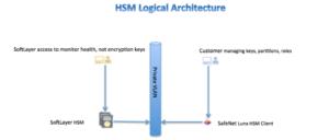 HSM_Logical_Arch1