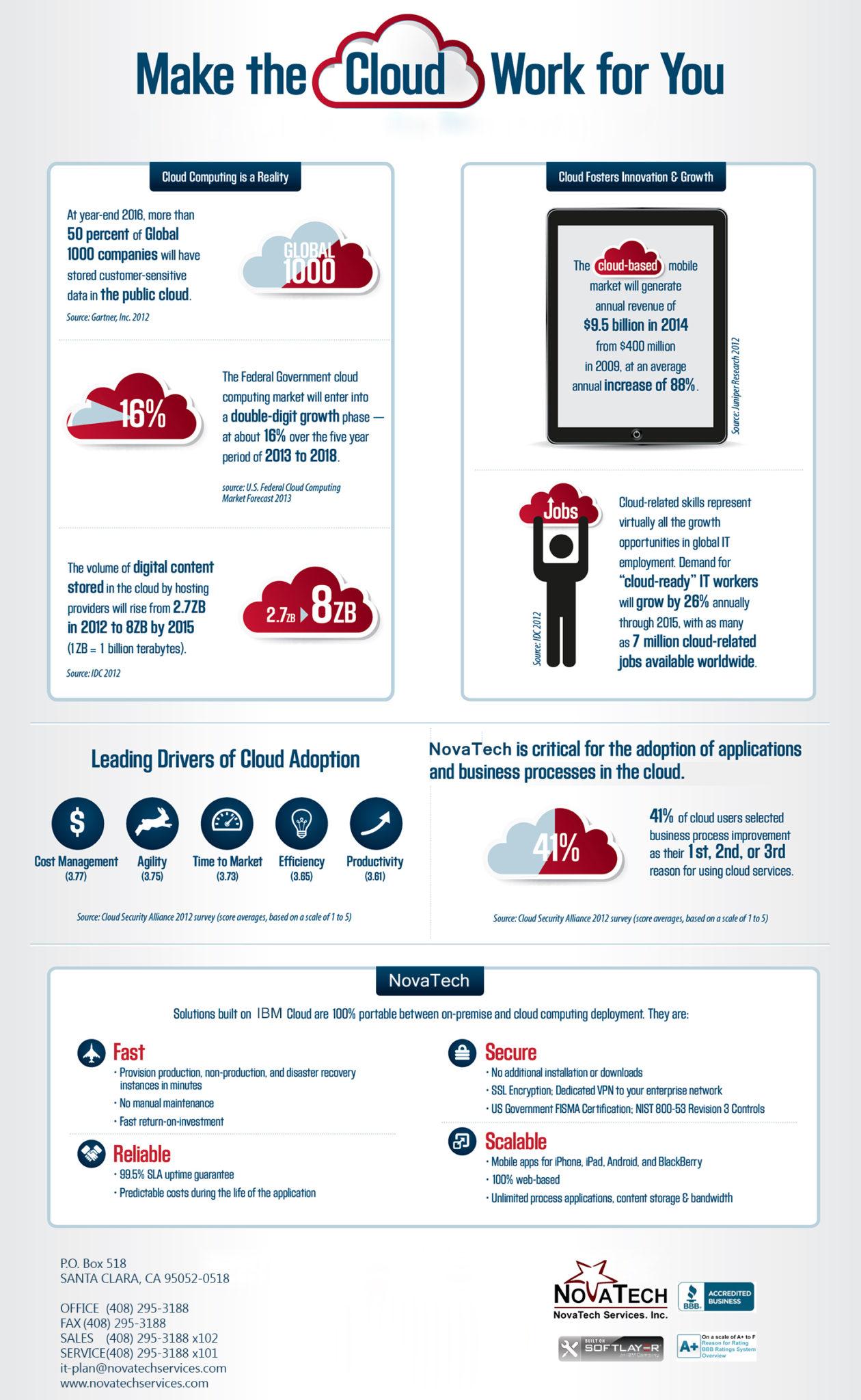 ap_infographic_cloud_vert